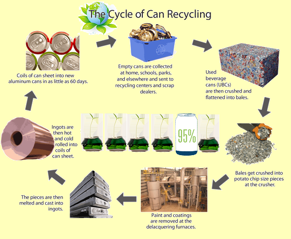 A day in the life of a recycled product!