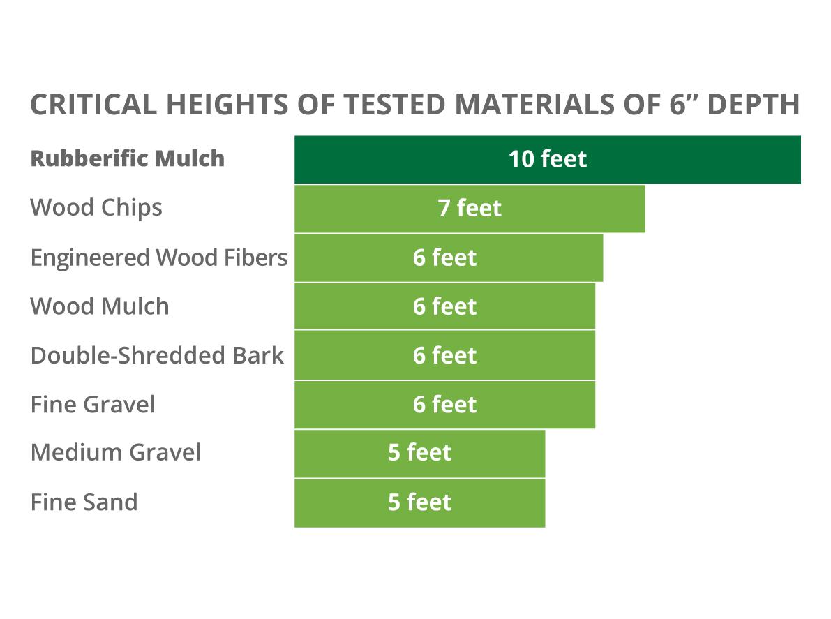Rubber-mulch-height-chart4